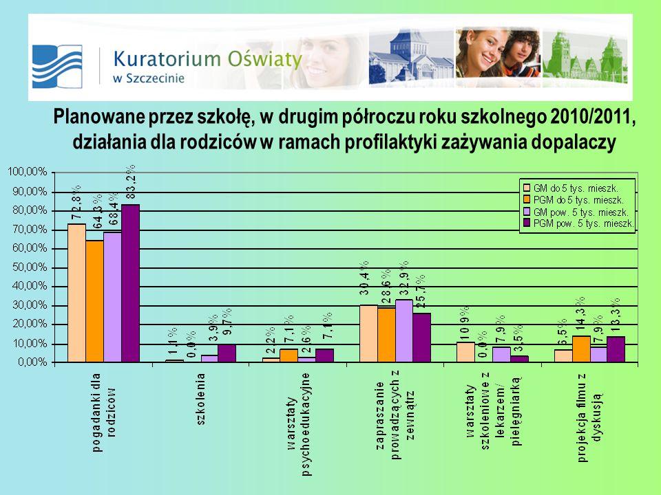 Planowane przez szkołę, w drugim półroczu roku szkolnego 2010/2011, działania dla rodziców w ramach profilaktyki zażywania dopalaczy