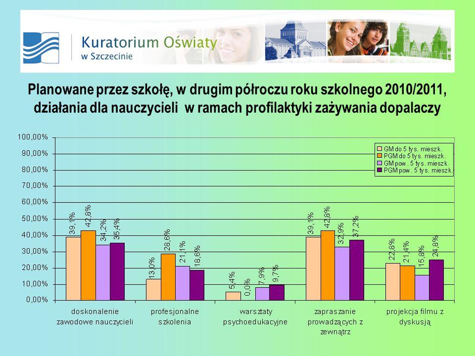 Planowane przez szkołę, w drugim półroczu roku szkolnego 2010/2011, działania dla nauczycieli w ramach profilaktyki zażywania dopalaczy