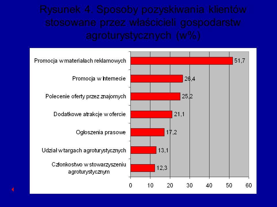 Rysunek 4. Sposoby pozyskiwania klientów stosowane przez właścicieli gospodarstw agroturystycznych (w%)