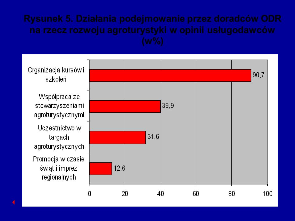 Rysunek 5. Działania podejmowanie przez doradców ODR na rzecz rozwoju agroturystyki w opinii usługodawców (w%)