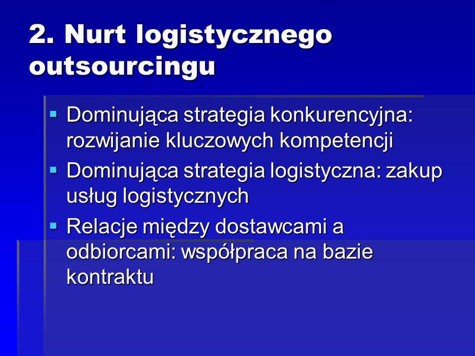 2. Nurt logistycznego outsourcingu