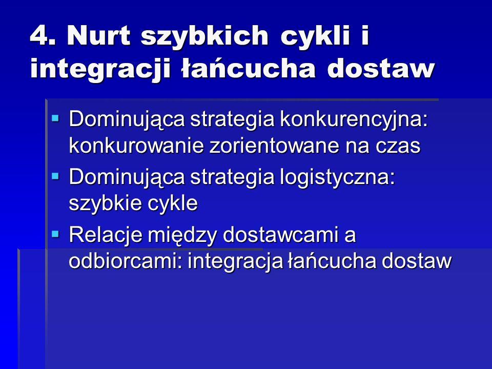 4. Nurt szybkich cykli i integracji łańcucha dostaw