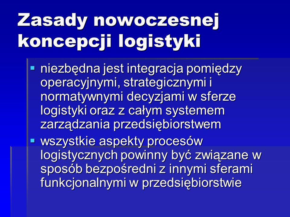Zasady nowoczesnej koncepcji logistyki
