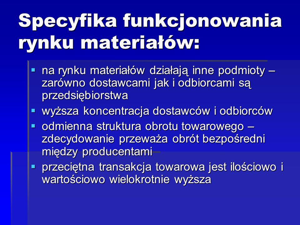 Specyfika funkcjonowania rynku materiałów: