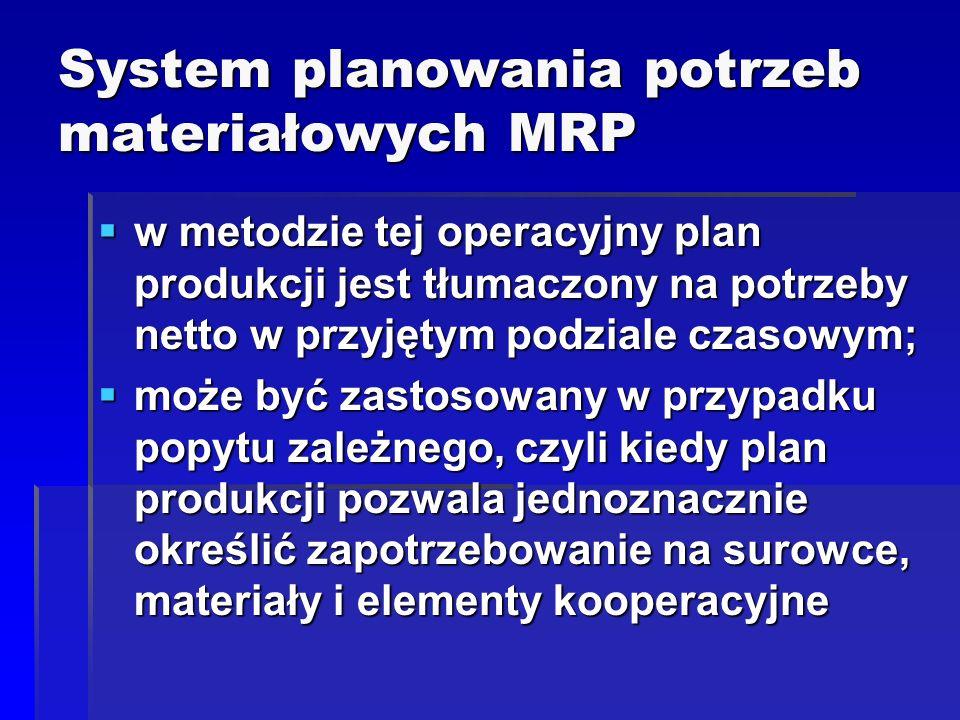 System planowania potrzeb materiałowych MRP