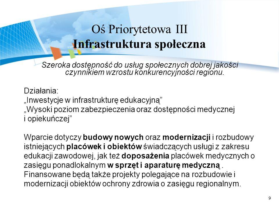 Oś Priorytetowa III Infrastruktura społeczna