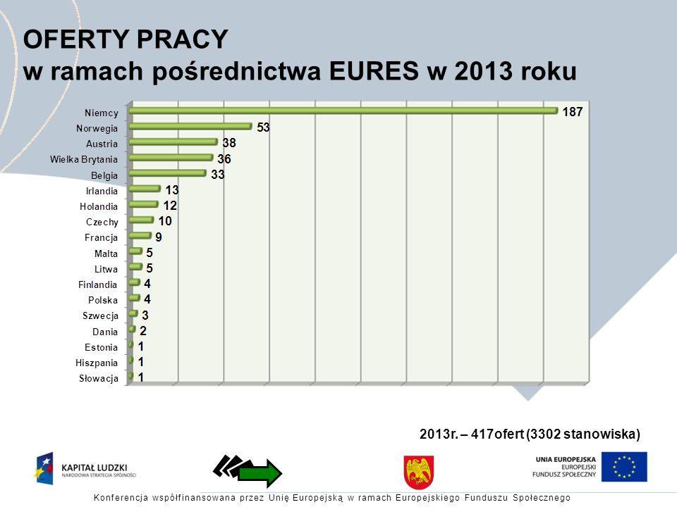OFERTY PRACY w ramach pośrednictwa EURES w 2013 roku