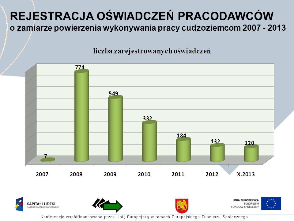 REJESTRACJA OŚWIADCZEŃ PRACODAWCÓW o zamiarze powierzenia wykonywania pracy cudzoziemcom 2007 - 2013