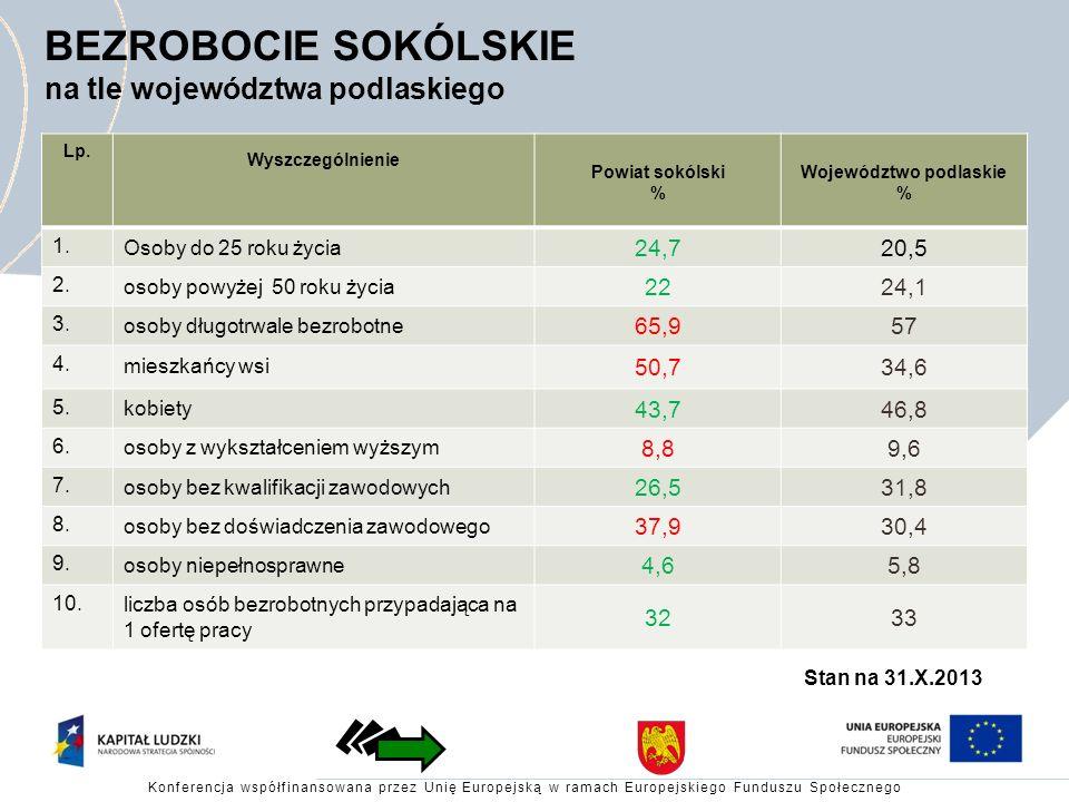 BEZROBOCIE SOKÓLSKIE na tle województwa podlaskiego