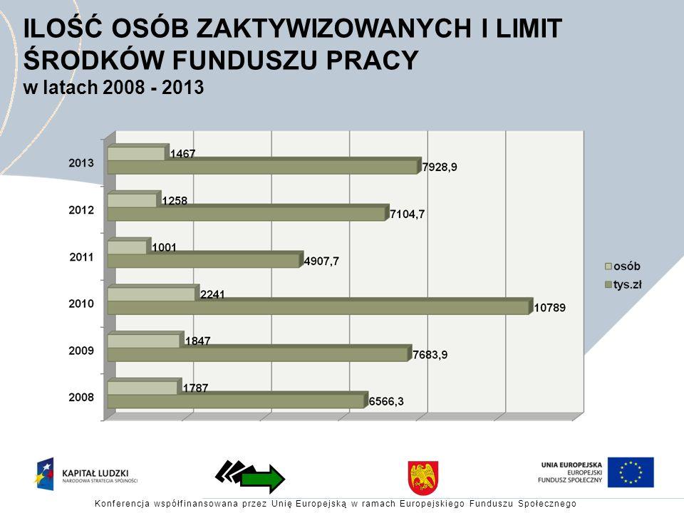 ILOŚĆ OSÓB ZAKTYWIZOWANYCH I LIMIT ŚRODKÓW FUNDUSZU PRACY w latach 2008 - 2013