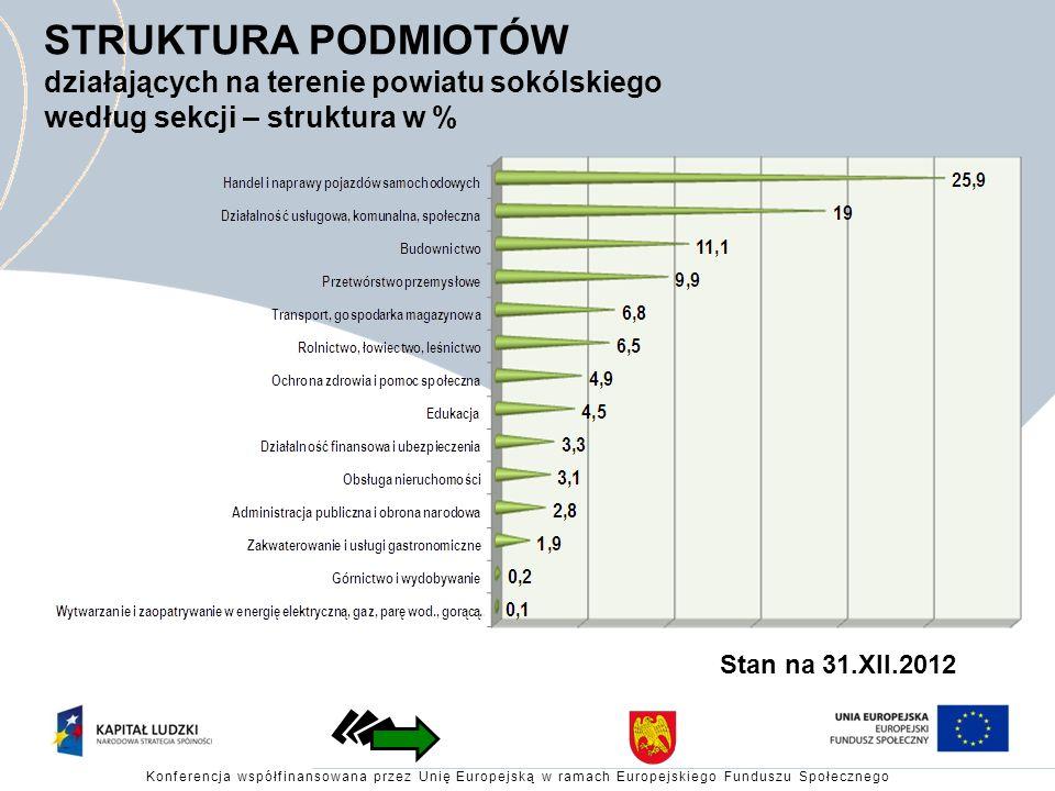 STRUKTURA PODMIOTÓW działających na terenie powiatu sokólskiego według sekcji – struktura w %
