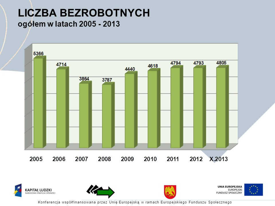 LICZBA BEZROBOTNYCH ogółem w latach 2005 - 2013