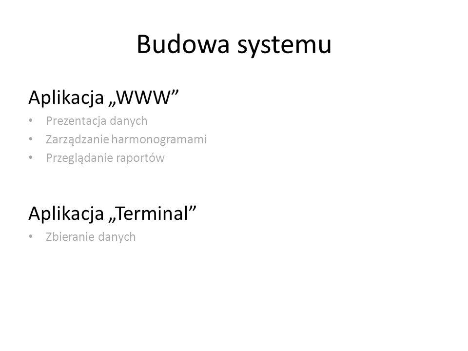 """Budowa systemu Aplikacja """"WWW Aplikacja """"Terminal Prezentacja danych"""
