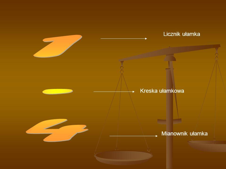 Licznik ułamka 1 - 4 Kreska ułamkowa Mianownik ułamka