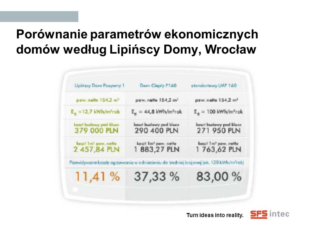 Porównanie parametrów ekonomicznych domów według Lipińscy Domy, Wrocław