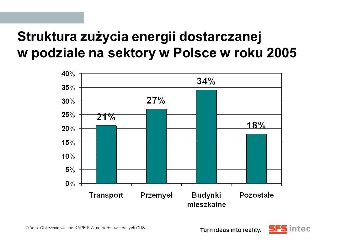 Struktura zużycia energii dostarczanej w podziale na sektory w Polsce w roku 2005