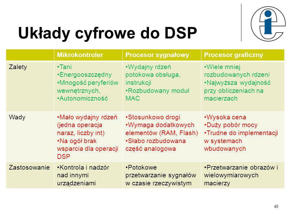 Układy cyfrowe do DSP Mikrokontroler Procesor sygnałowy