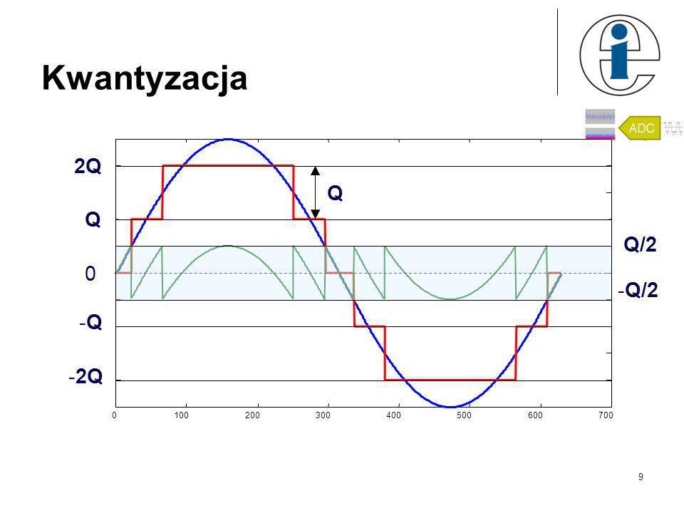 Kwantyzacja 2Q Q Q Q/2 -Q/2 -Q -2Q 100 200 300 400 500 600 700