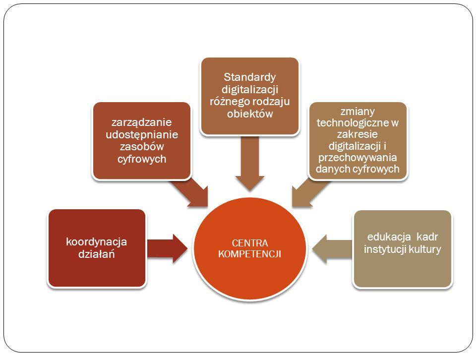 zarządzanie udostępnianie zasobów cyfrowych