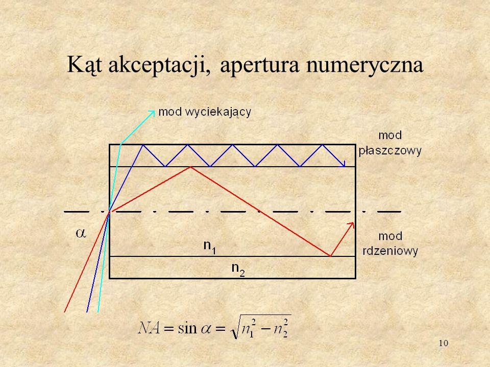 Kąt akceptacji, apertura numeryczna