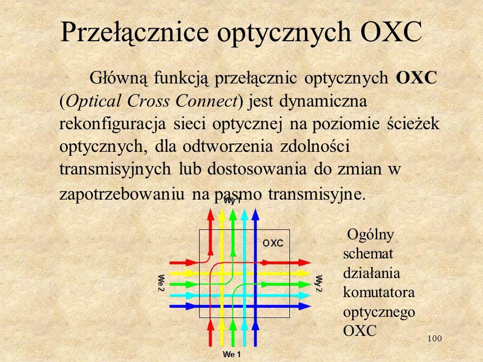 Przełącznice optycznych OXC