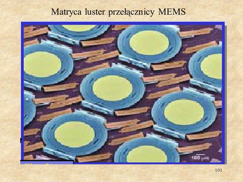 Matryca luster przełącznicy MEMS
