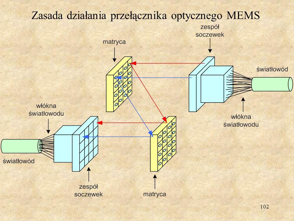 Zasada działania przełącznika optycznego MEMS