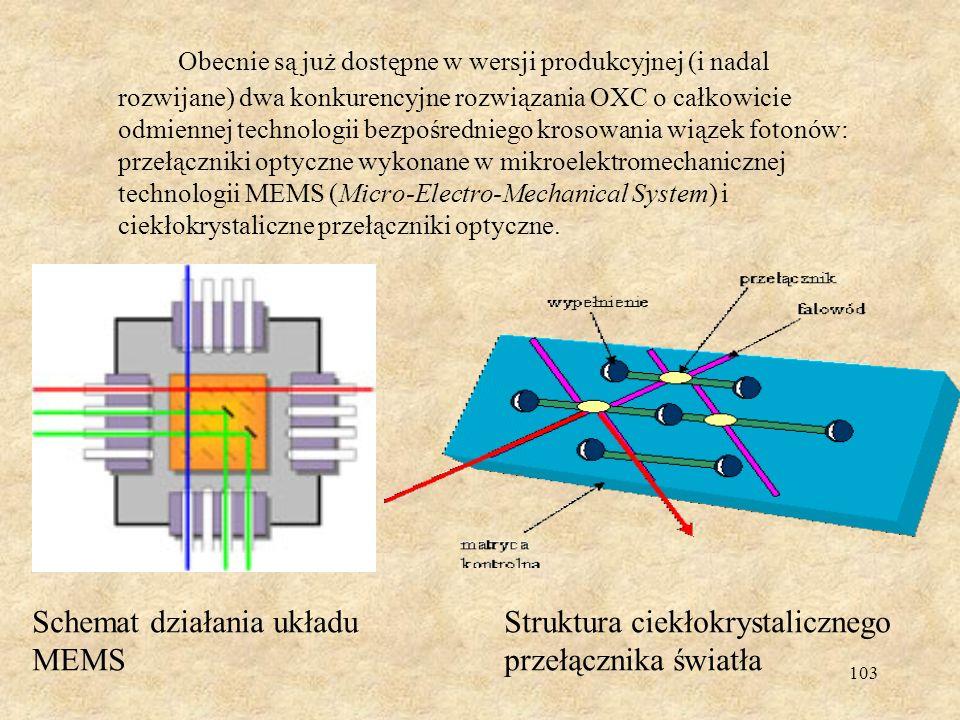 Obecnie są już dostępne w wersji produkcyjnej (i nadal rozwijane) dwa konkurencyjne rozwiązania OXC o całkowicie odmiennej technologii bezpośredniego krosowania wiązek fotonów: przełączniki optyczne wykonane w mikroelektromechanicznej technologii MEMS (Micro-Electro-Mechanical System) i ciekłokrystaliczne przełączniki optyczne.
