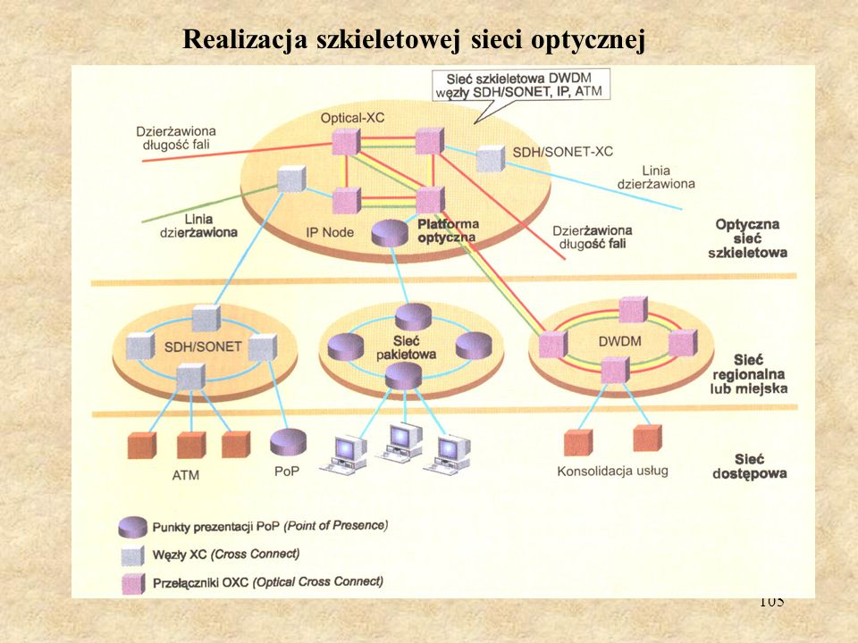 Realizacja szkieletowej sieci optycznej