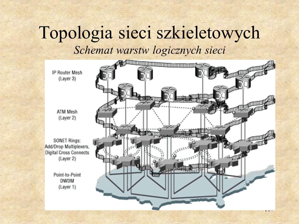 Topologia sieci szkieletowych Schemat warstw logicznych sieci