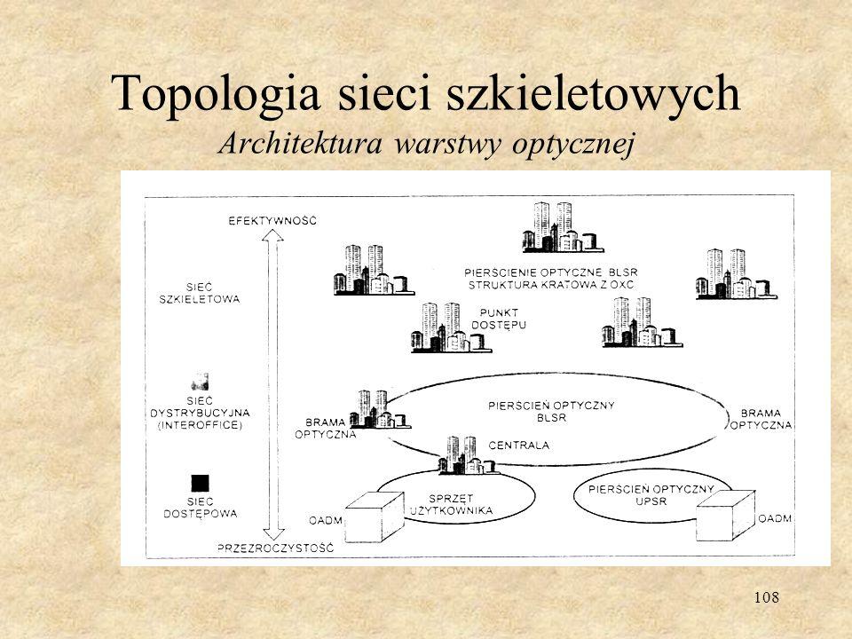 Topologia sieci szkieletowych Architektura warstwy optycznej