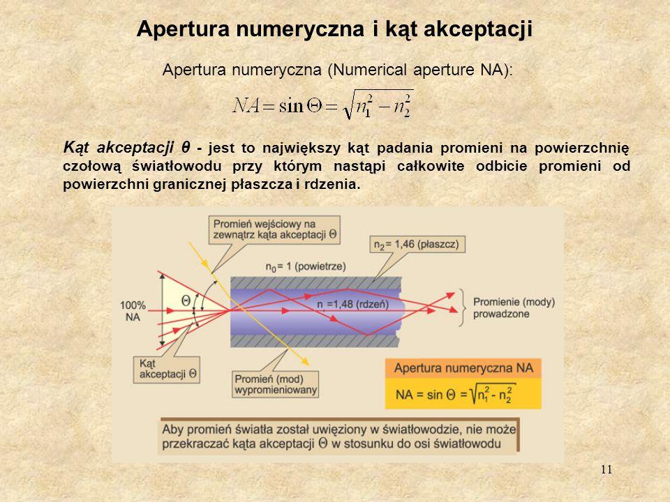 Apertura numeryczna i kąt akceptacji