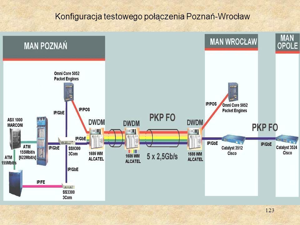 Konfiguracja testowego połączenia Poznań-Wrocław