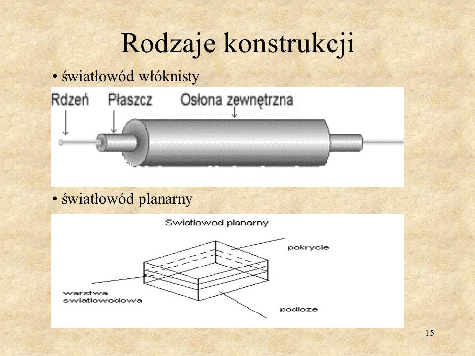 Rodzaje konstrukcji światłowód włóknisty światłowód planarny