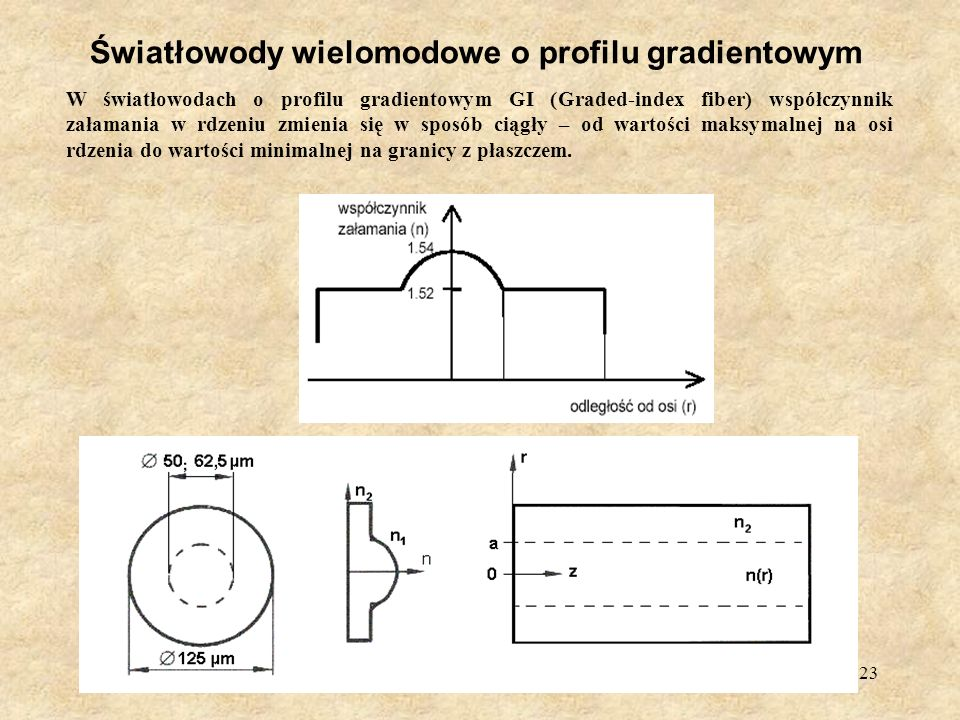 Światłowody wielomodowe o profilu gradientowym