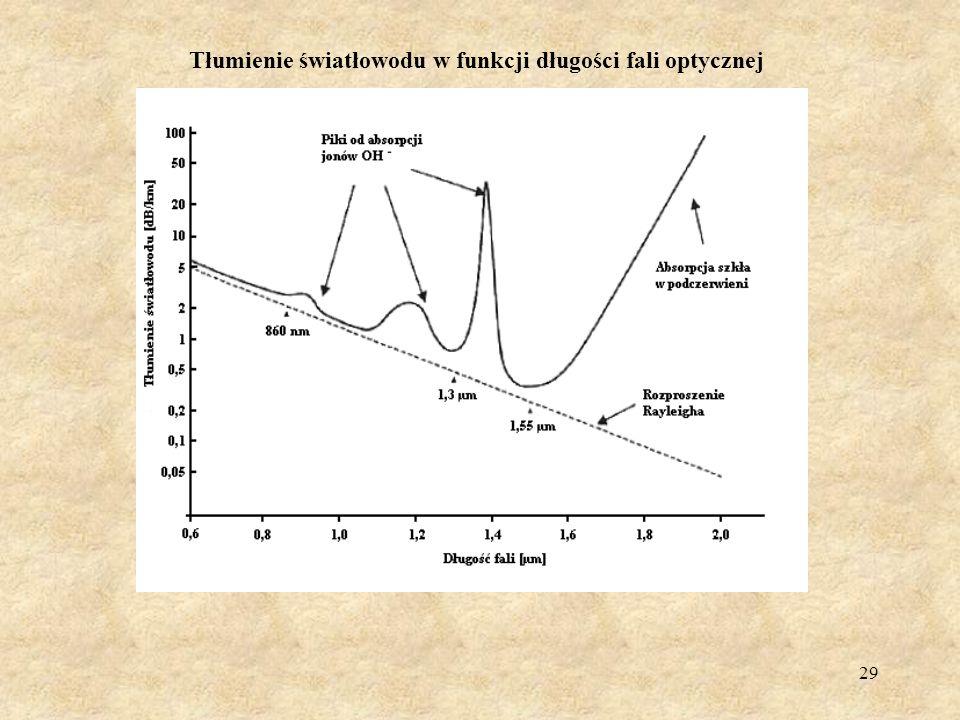 Tłumienie światłowodu w funkcji długości fali optycznej