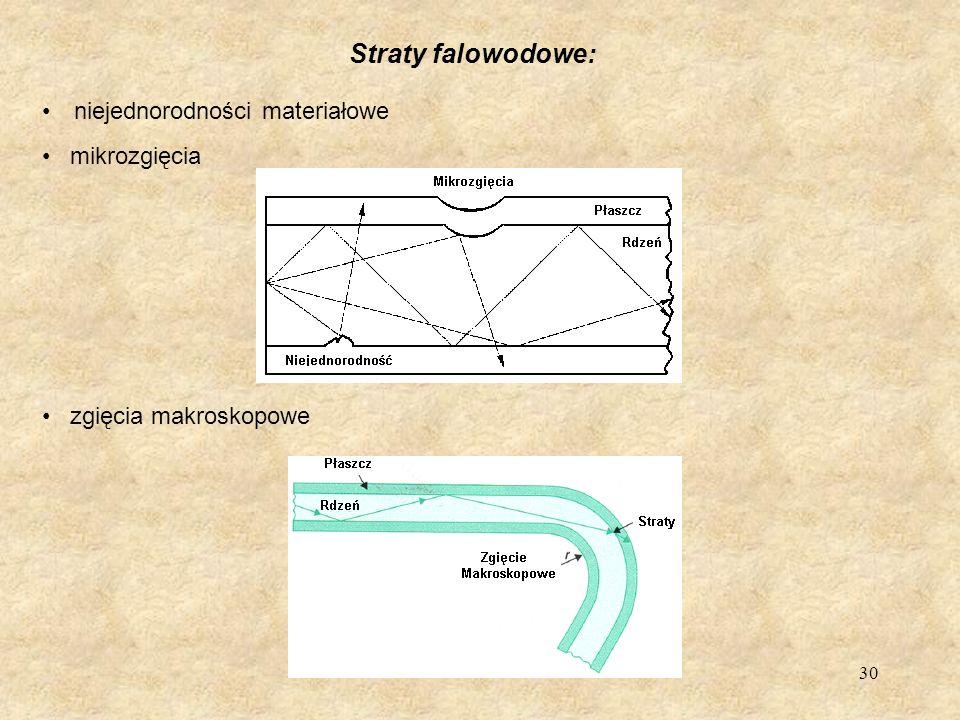 Straty falowodowe: niejednorodności materiałowe mikrozgięcia