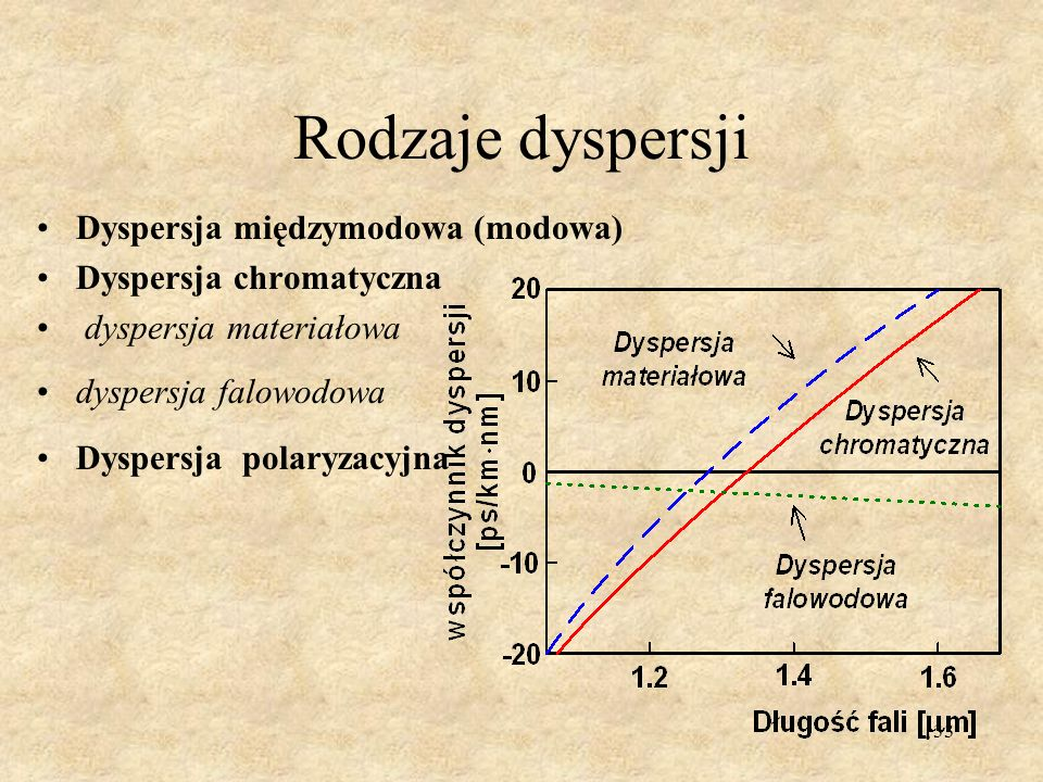 Rodzaje dyspersji Dyspersja międzymodowa (modowa)