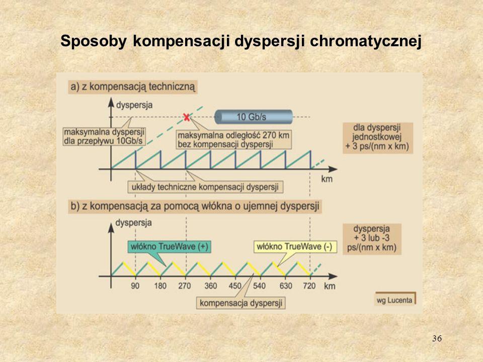 Sposoby kompensacji dyspersji chromatycznej