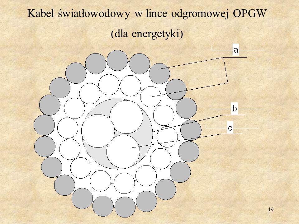 Kabel światłowodowy w lince odgromowej OPGW (dla energetyki)