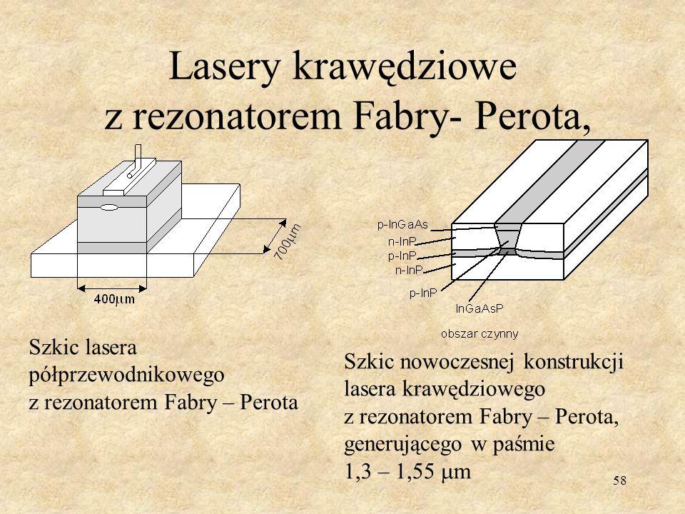 Lasery krawędziowe z rezonatorem Fabry- Perota,
