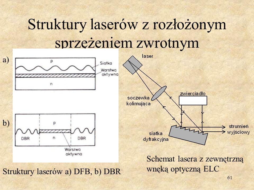 Struktury laserów z rozłożonym sprzężeniem zwrotnym