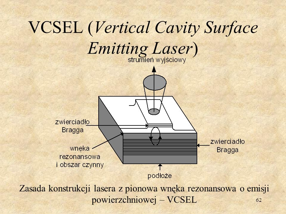 VCSEL (Vertical Cavity Surface Emitting Laser)