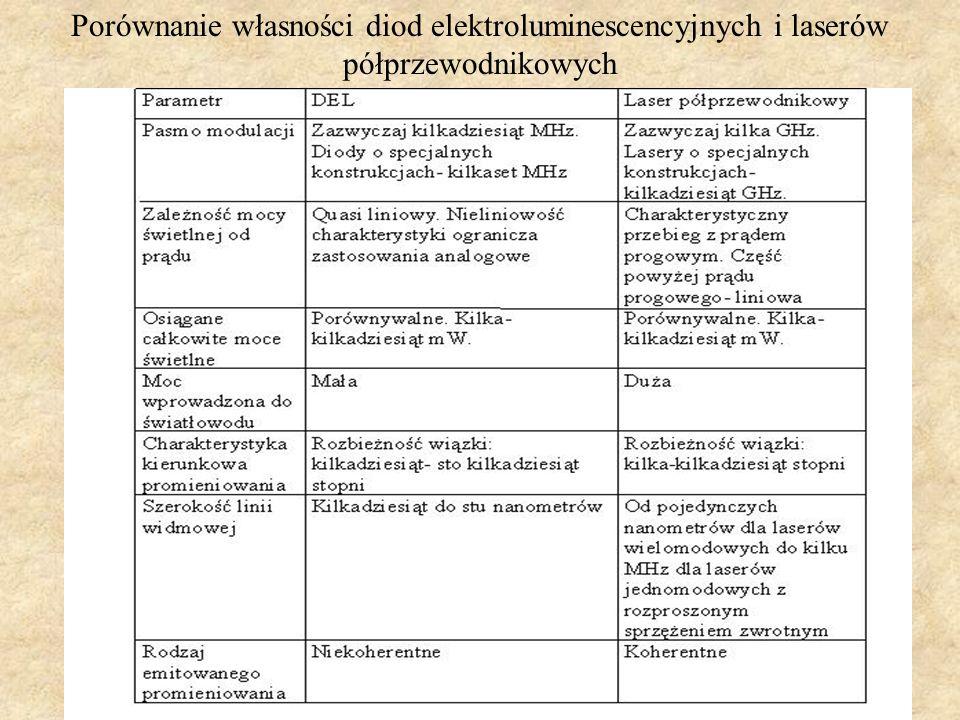 Porównanie własności diod elektroluminescencyjnych i laserów półprzewodnikowych