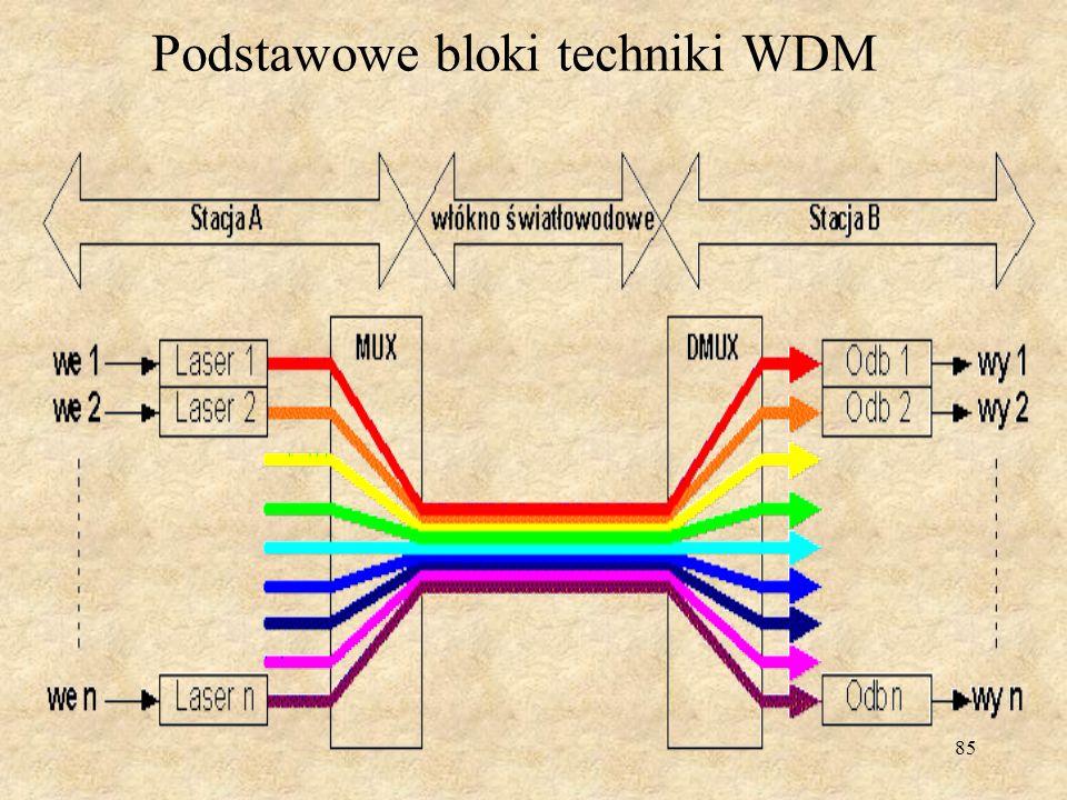 Podstawowe bloki techniki WDM