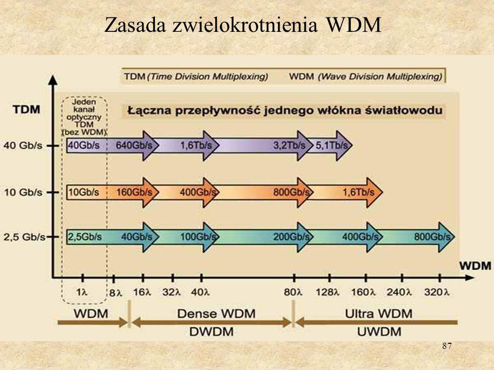 Zasada zwielokrotnienia WDM