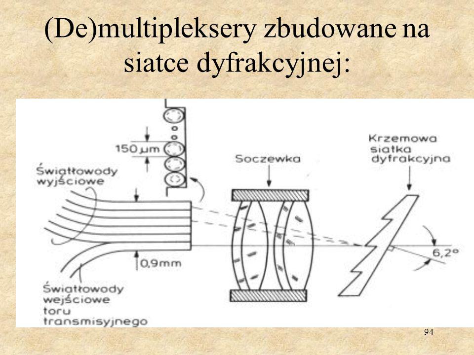 (De)multipleksery zbudowane na siatce dyfrakcyjnej:
