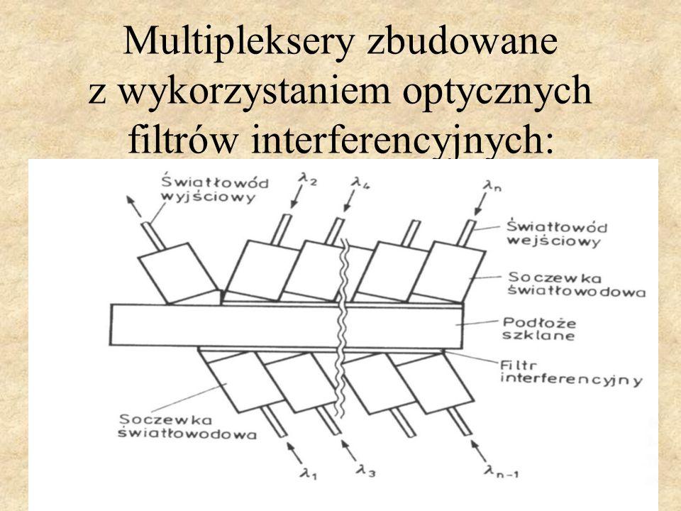 Multipleksery zbudowane z wykorzystaniem optycznych filtrów interferencyjnych: