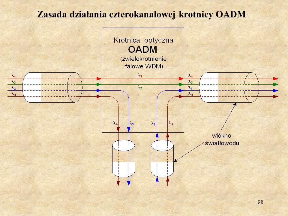 Zasada działania czterokanałowej krotnicy OADM