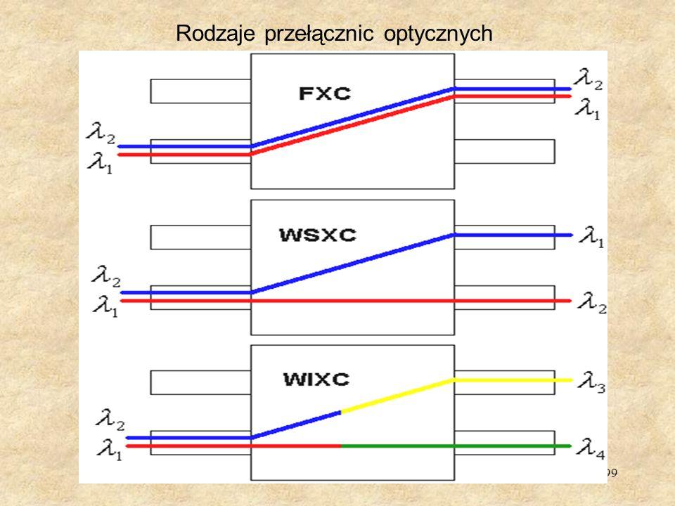 Rodzaje przełącznic optycznych